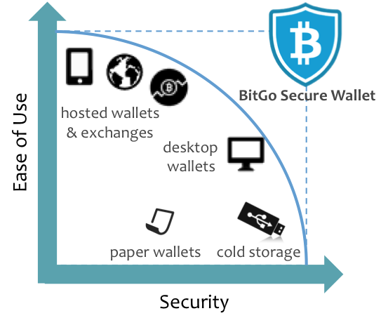 What is a cold wallet