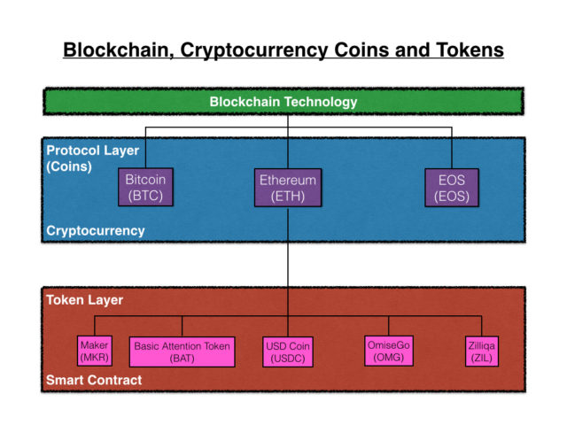 what are tokens in cryptocurrency