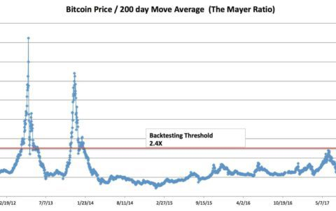 Bitcoin-Mayer-Multiple