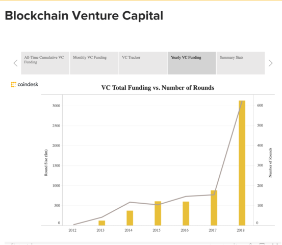 Blockchain Venture Capital Funding