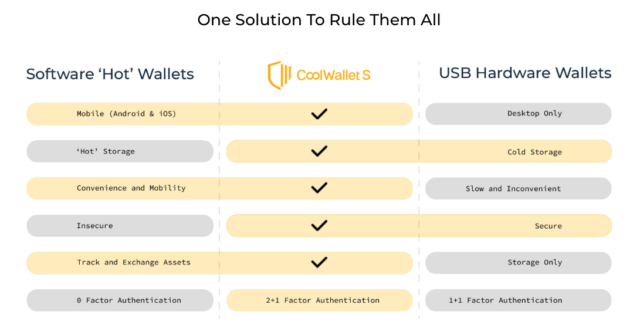 CoolWallet S Advantages