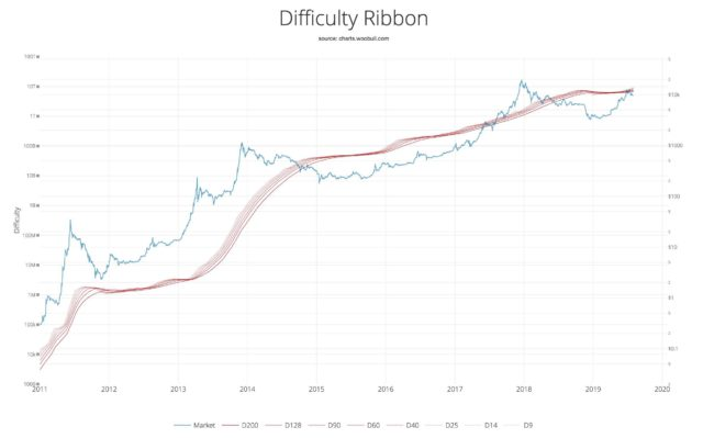 Bitcoin Difficulty Ribbon