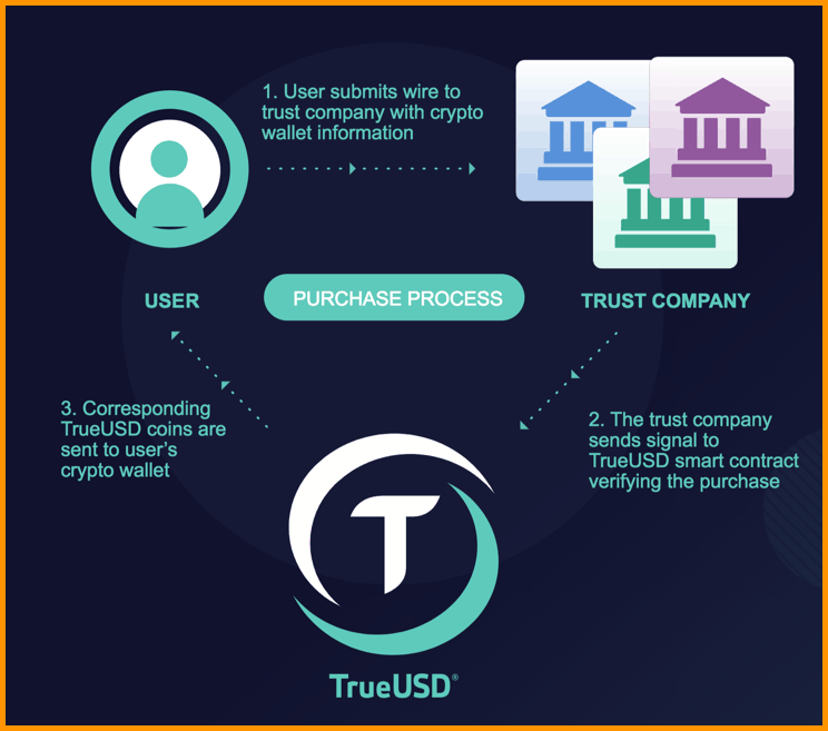 TUSD Stable Coin