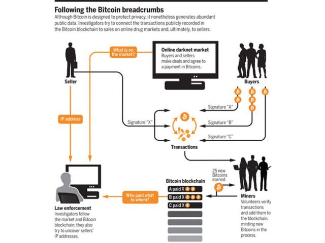 bitcoin forensics graphic